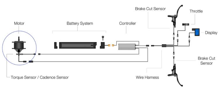 Ebike components or ebike anatomy