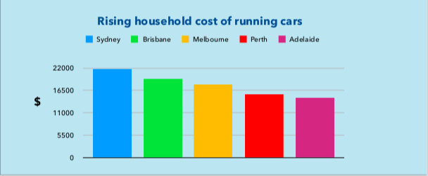 Source: Australia Automobile Association